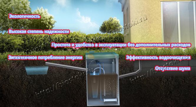 Купить септик в Москве. Септики - цена на работы под ключ самая доступная.